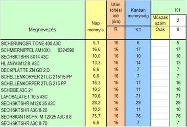 kanbna mennyiségek